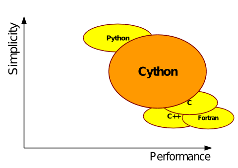 Using the Cython Compiler to write fast Python code